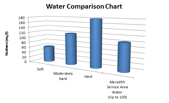 Wisconsin, Illinois  Water Hardness Comparison